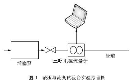 液压与流变试验台实验原理图