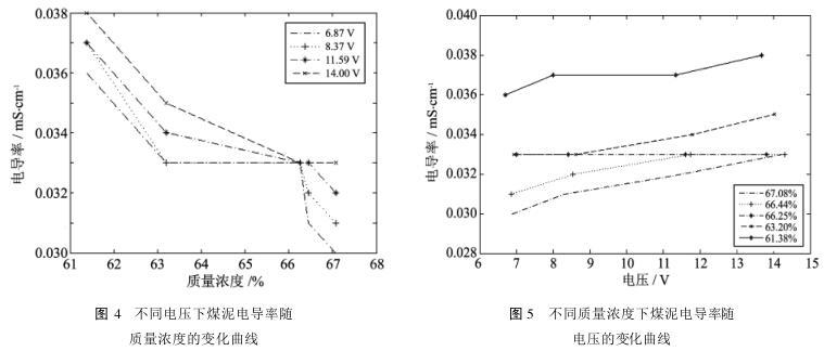 不同电压下煤泥电导率随 质量浓度的变化曲线和不同质量浓度下煤泥电导率随 电压的变化曲线
