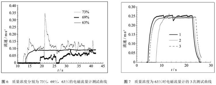质量浓度分别为 73%, 69%, 63%的电磁流量计测试曲线和图 7 质量浓度为 63%时电磁流量计的 3次测试曲线