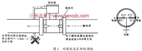 电磁流量计在电解装置应用中所遇到的特殊问题及解决办法