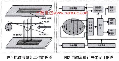 基于STM32的智能电磁流量计的原理与总体设计