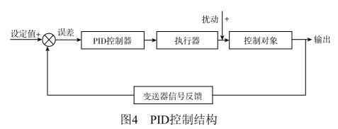 PID控制结构