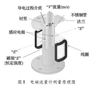电磁流量计测量原理图
