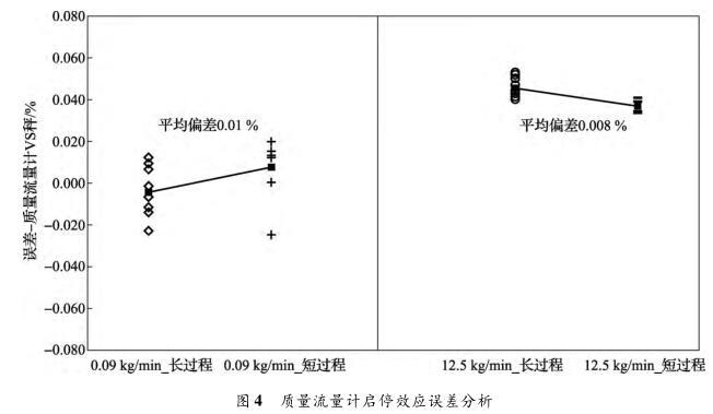 质量流量计启停效应误差分析