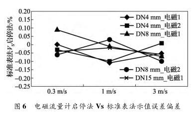 电磁流量计启停法 Vs 标准表法示值误差偏差