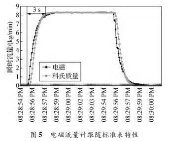 电磁流量计跟随标准表特性