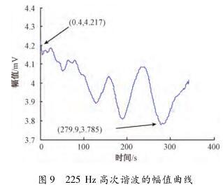 225 Hz 高次谐波的幅值曲线