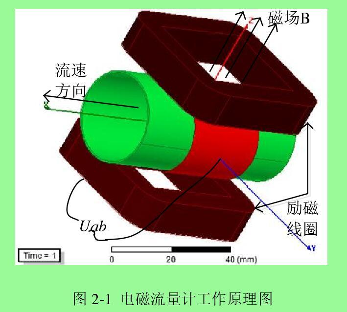 图 2-1  电磁流量计工作原理图