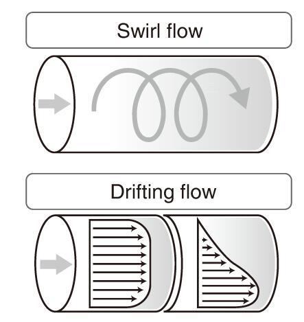 图  流动中的不规则或偏离