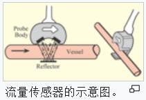 流量传感器的示意图