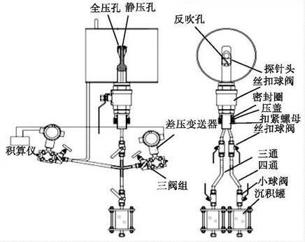 图1 电磁流量计的结构组成