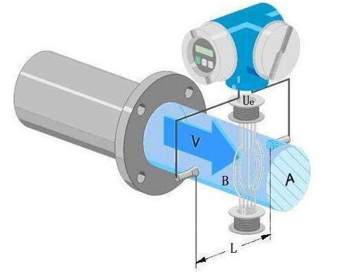 影响电磁流量计准确性的外在因素解析