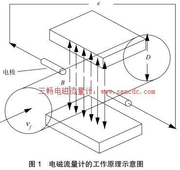 电磁流量计的工作原理示意图
