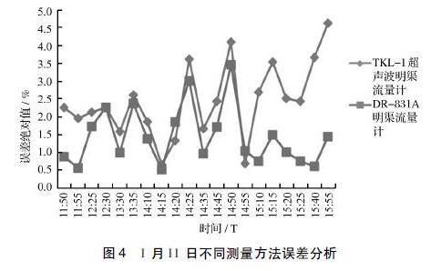 1 月11 日不同测量方法误差分析
