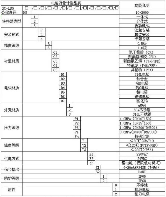 电磁流量计型号大全归纳,电磁流量计型号选型规则说明