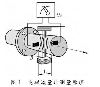电磁流量计测量原理