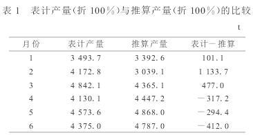 电磁流量计的计量产量数据表