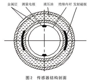 传感器结构剖面