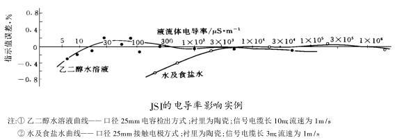 应用环境和技术参数对电磁流量计应用的影响的技术研究