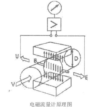 电磁流量计在炼铁高炉生产的使用中常见故障判断及分析