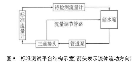 标准测试平台结构示意(箭头表示流体流动方向)