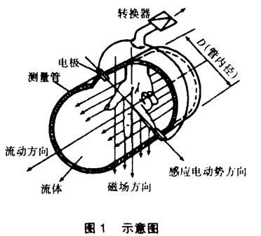 电磁流量计在工业污泥水计量中的应用