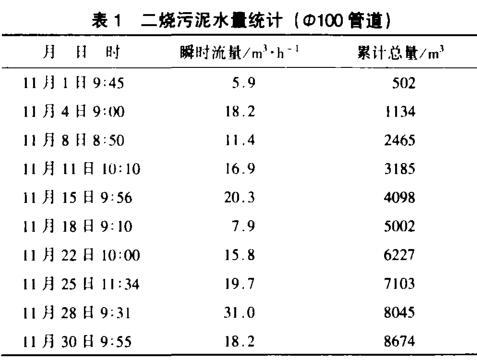 二烧污泥水量统计(DN100管道)