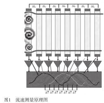 电磁流量计在选矿厂矿浆流量测量方案剖析
