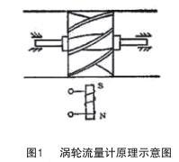 涡轮流量计原理示意图