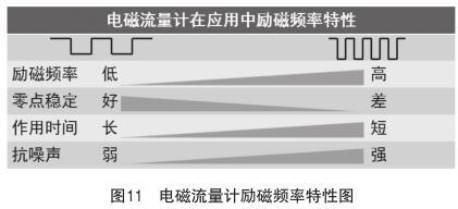 电磁流量计励磁频率特性图