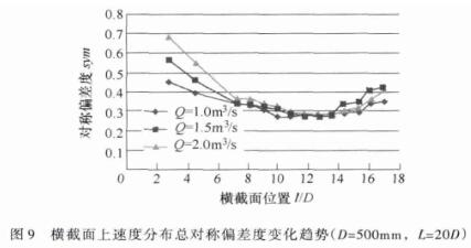截面上速度分布总对称偏差度变化趋势(D=50