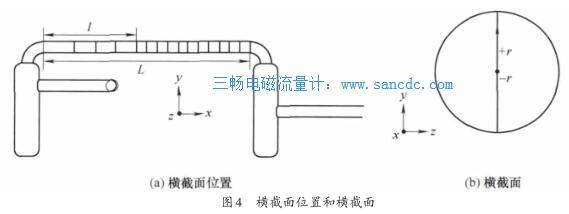 电磁流量计测量直管内速度及管长的CFD研究