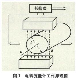 电磁流量计在盐穴储气库造腔过程中的应用