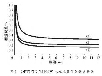 电磁流量计的误差曲线