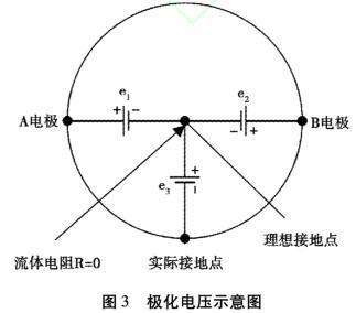 极化电压示意图