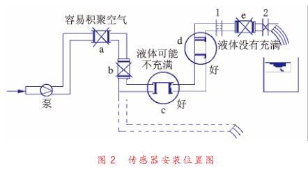 电磁流量计故障检查分析和排除