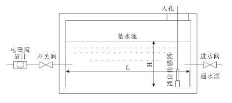 一种大口径电磁流量计在线校准方法的研究