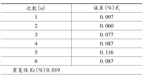 电磁流量计示值误差的不确定度评定
