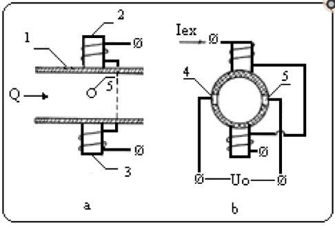 电磁流量计图