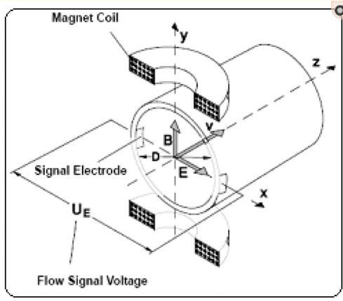 电磁流量计模型