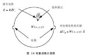 权重函数示意图