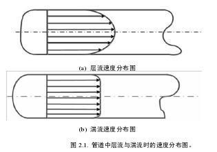 管道中层流与湍流时的速度分布图