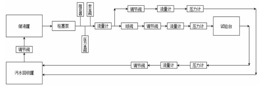 室内检验标定系统流程图