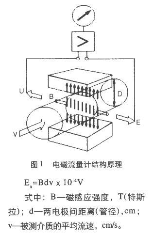 电磁流量计结构原理图
