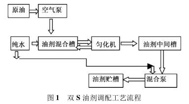 双 S 油剂调配工艺流程