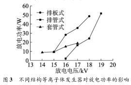 不同结构等离子体发生器对放电功率的影响