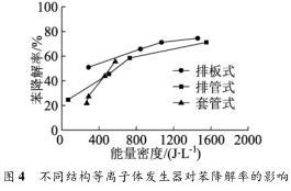 不同结构等离子体发生器对苯降解率的影响