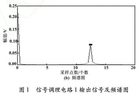 信号调理电路1输出信号频谱图