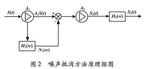 电磁流量计噪声抵消原理框图