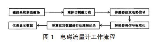 电磁流量计工作流程